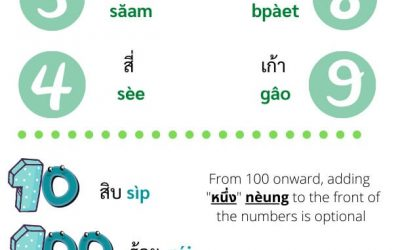 The Complete Guide : How to Count in Thai